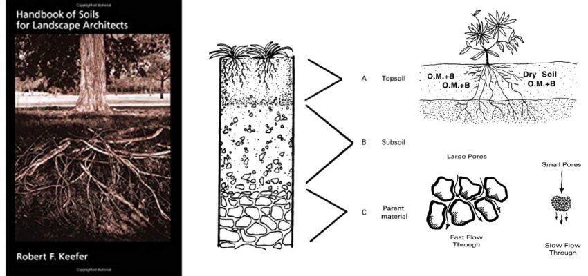 Review buku pegangan tanah untuk arsitek lanskap